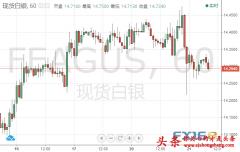 白银投资晨报:市场动荡