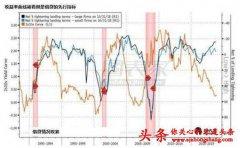 高盛:美国经济增速下滑 债券收益率反转