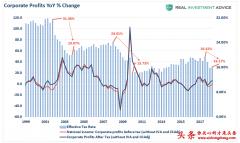 美股大跌的重要原因:减税红利结束了增
