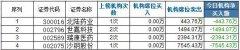 龙虎榜:天风证券新高二波遭遇炸板 孙煜