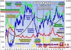 一文解答为何美联储加息黄金上涨